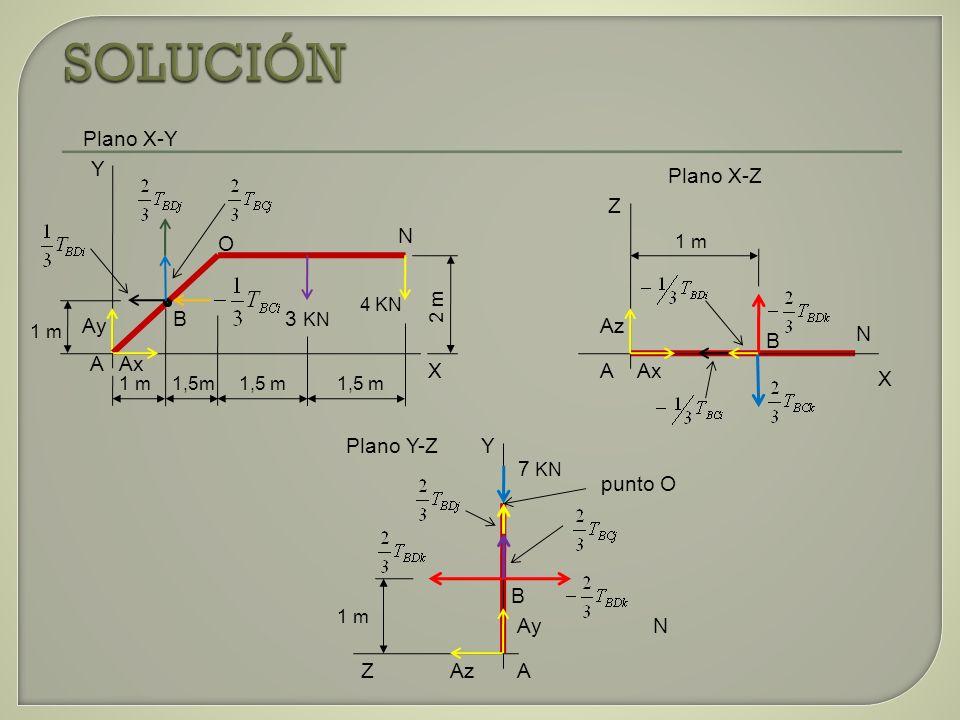 Del Plano X-Y aplicando las condiciones de equilibrio tenemos: -Ay*(1m) + Ax*(1m) - 3KN*(3m) – 4KN*(4,5m) = 0 -Ay + Ax = 9KNm + 18 KNm -Ay + Ax = 27 KNm (1) Por condiciones de simetría TBD = TBC 2*(2/3 Tbd) + Ay – 3KN - 4KN = 0 Ay = 7KN – 4/3 Tbd (2) Ax – 1/3Tbd – 1/3 Tbc = 0 Ax = 2/3 Tbd (3) y Tbd = 3/2 Ax (4) Reemplazando (4) en (2) Ay = 7KN – 4/3*(3/2Ax) Ay = 7KN – 2Ax Ordenando Ay + 2Ax = 7KN (5), sumamos (1) y (5) Ay + 2Ax = 7KN - Ay + Ax = 27 KN ________________ 3Ax = 34 KN Ax = 34/3 KN Ax = 11,33 KN
