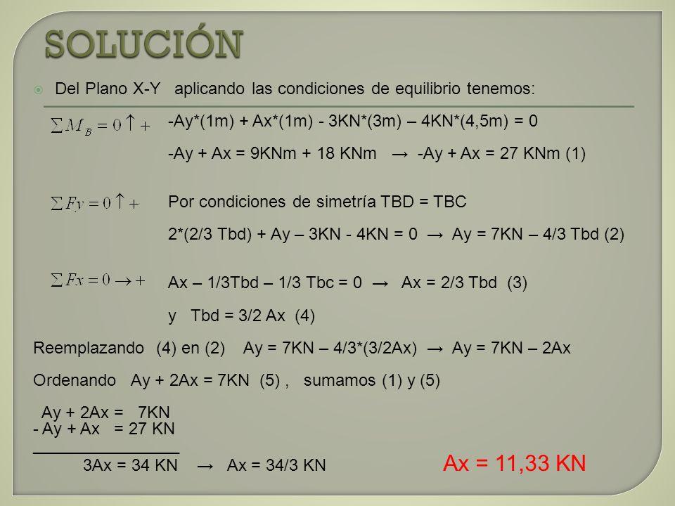 Reemplazamos Ax = 11,33 KN en (1) - Ay + Ax = 27 KNm - Ay + 11,33 KN = 27 KNm Ay = -15,66 KN Haciendo en el plano Z-X tenemos que Az = 0 Las reacciones en A son: Ax = 11,33 KN, Ay = -15,66 KN, Az = 0 La reacción en A es : Hallemos los valores de las tensiones Tbd Y Tbc: De Ec (4) Tbd = 3/2 Ax y Ax = 11,33 KN Tbd = Tbc = 17 KN