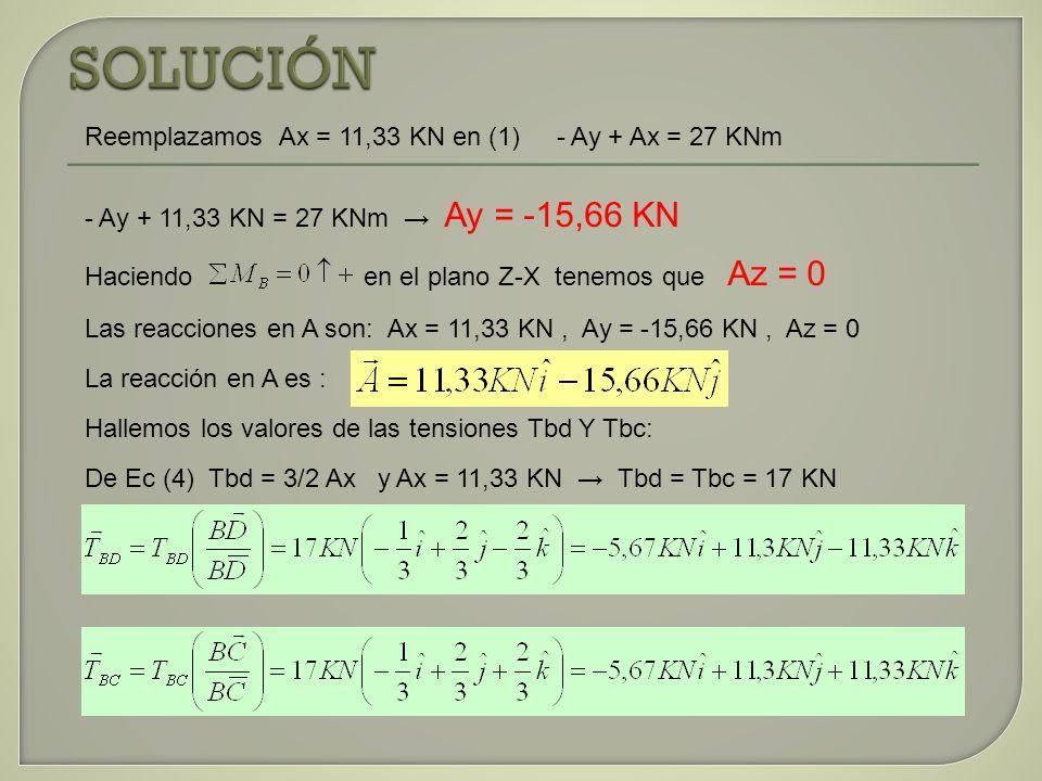 Reemplazamos Ax = 11,33 KN en (1) - Ay + Ax = 27 KNm - Ay + 11,33 KN = 27 KNm Ay = -15,66 KN Haciendo en el plano Z-X tenemos que Az = 0 Las reaccione