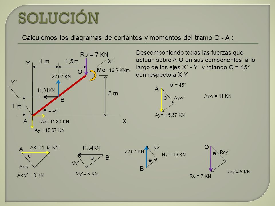 Descomponiendo todas las fuerzas que actúan sobre A-O en sus componentes a lo largo de los ejes X´ - Y´ y rotando Ө = 45° con respecto a X-Y Calculemo