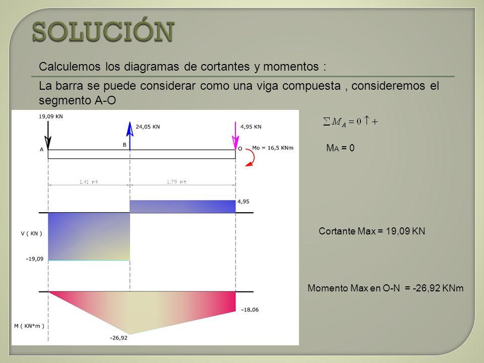 M A = 0 Cortante Max = 19,09 KN Momento Max en O-N = -26,92 KNm Calculemos los diagramas de cortantes y momentos : La barra se puede considerar como u