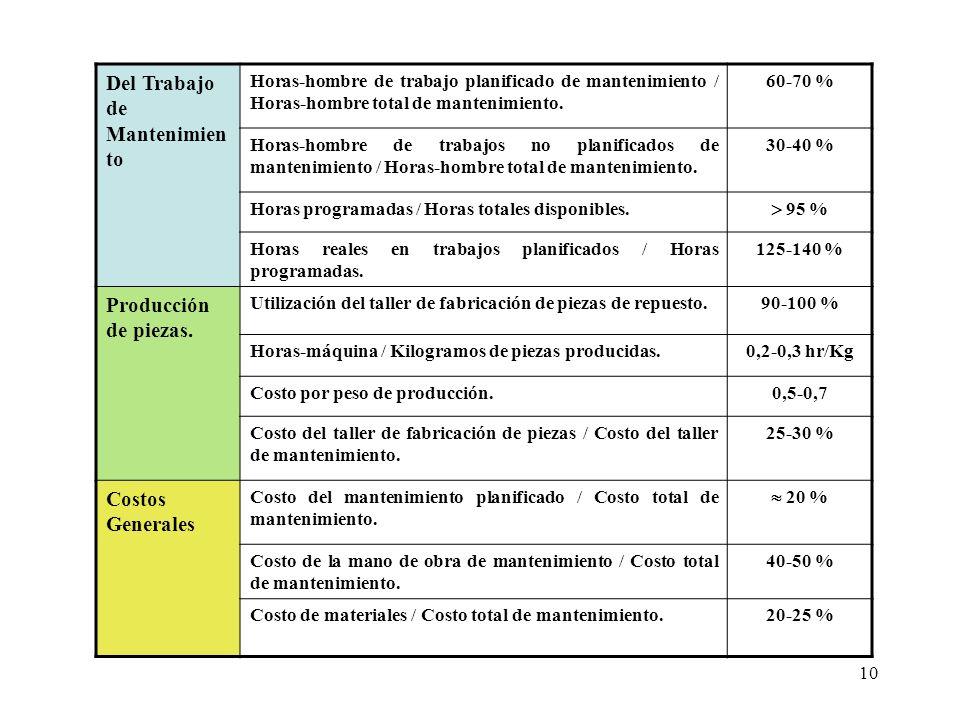 10 Del Trabajo de Mantenimien to Horas-hombre de trabajo planificado de mantenimiento / Horas-hombre total de mantenimiento. 60-70 % Horas-hombre de t