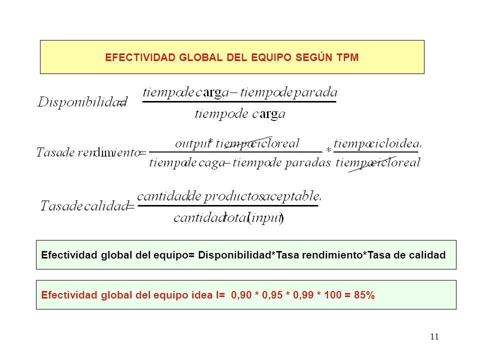 11 EFECTIVIDAD GLOBAL DEL EQUIPO SEGÚN TPM Efectividad global del equipo= Disponibilidad*Tasa rendimiento*Tasa de calidad Efectividad global del equip