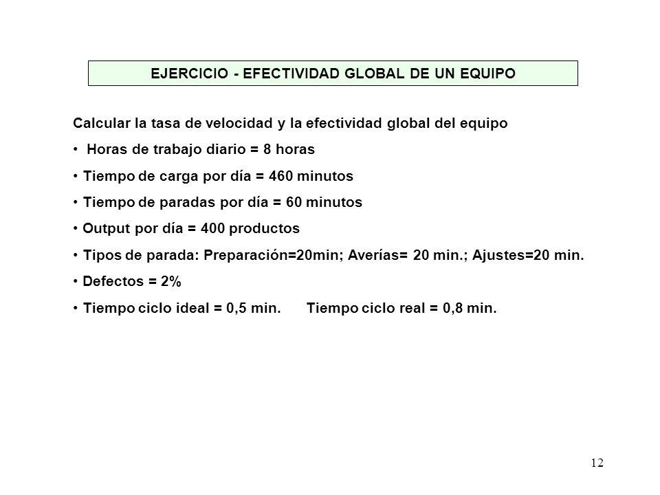 12 EJERCICIO - EFECTIVIDAD GLOBAL DE UN EQUIPO Calcular la tasa de velocidad y la efectividad global del equipo Horas de trabajo diario = 8 horas Tiem