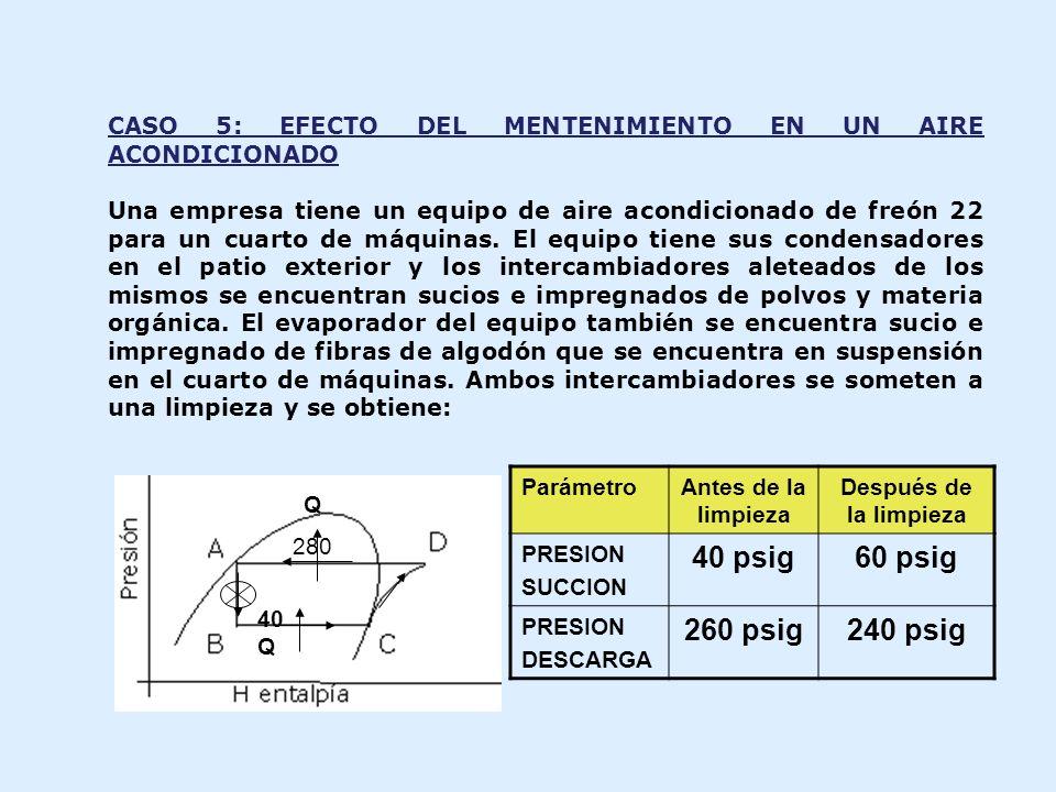 CASO 5: EFECTO DEL MENTENIMIENTO EN UN AIRE ACONDICIONADO Una empresa tiene un equipo de aire acondicionado de freón 22 para un cuarto de máquinas. El