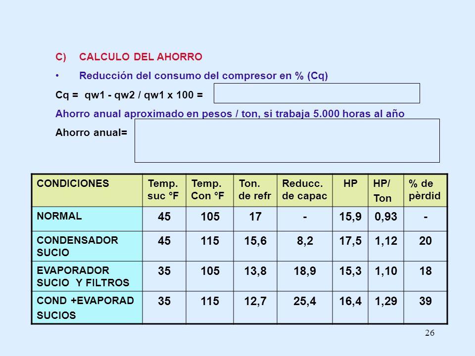 26 C) CALCULO DEL AHORRO Reducción del consumo del compresor en % (Cq) Cq = qw1 - qw2 / qw1 x 100 = Ahorro anual aproximado en pesos / ton, si trabaja