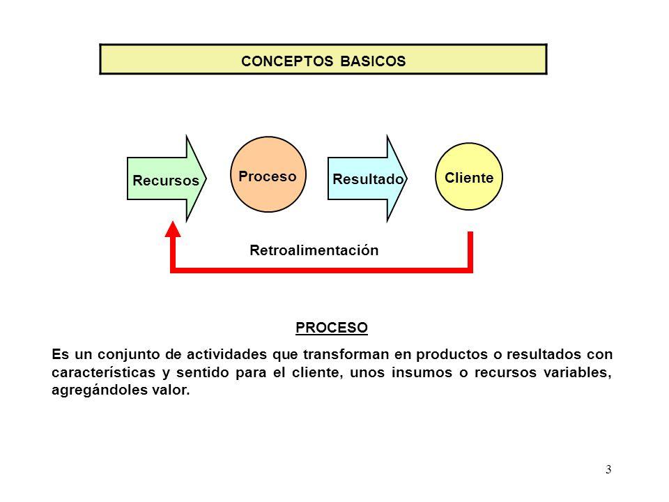 4 Proceso Resultado Cliente Recursos EFICIENCIA - EFICACIA - EFECTIVIDAD EFICIENCIAEFICACIAEFECTIVIDAD Es utilizar los recursos racionalmente y de la mejor manera posible.