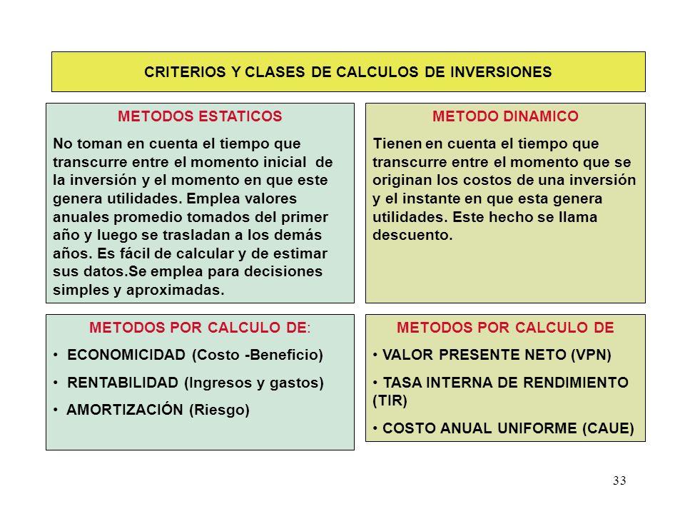 33 CRITERIOS Y CLASES DE CALCULOS DE INVERSIONES METODOS POR CALCULO DE: ECONOMICIDAD (Costo -Beneficio) RENTABILIDAD (Ingresos y gastos) AMORTIZACIÓN
