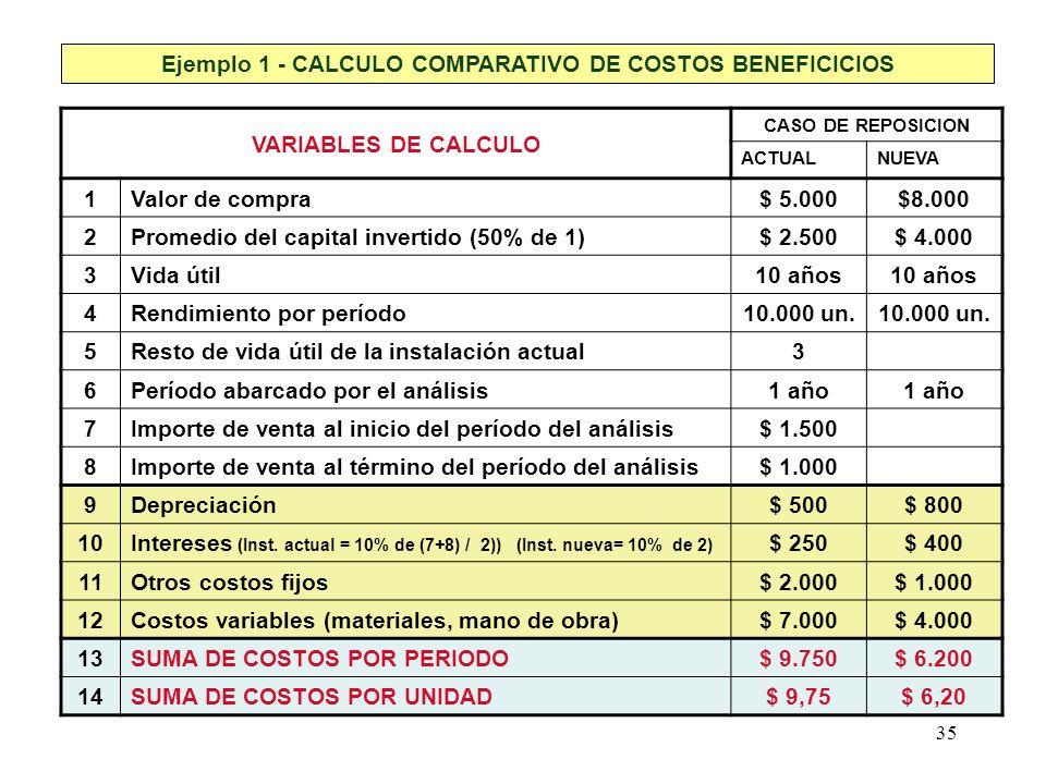 35 Ejemplo 1 - CALCULO COMPARATIVO DE COSTOS BENEFICICIOS VARIABLES DE CALCULO CASO DE REPOSICION ACTUALNUEVA 1Valor de compra$ 5.000$8.000 2Promedio