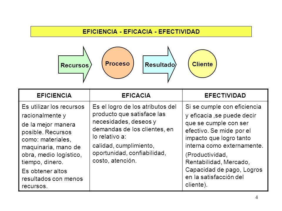 4 Proceso Resultado Cliente Recursos EFICIENCIA - EFICACIA - EFECTIVIDAD EFICIENCIAEFICACIAEFECTIVIDAD Es utilizar los recursos racionalmente y de la