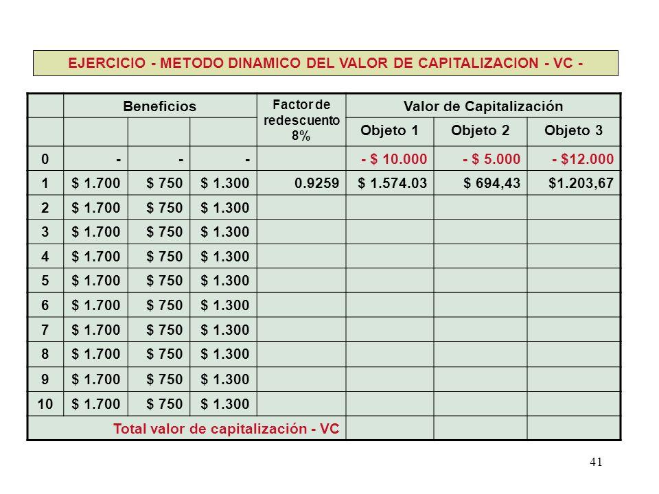41 Beneficios Factor de redescuento 8% Valor de Capitalización Objeto 1Objeto 2Objeto 3 0---- $ 10.000- $ 5.000- $12.000 1$ 1.700$ 750$ 1.3000.9259$ 1