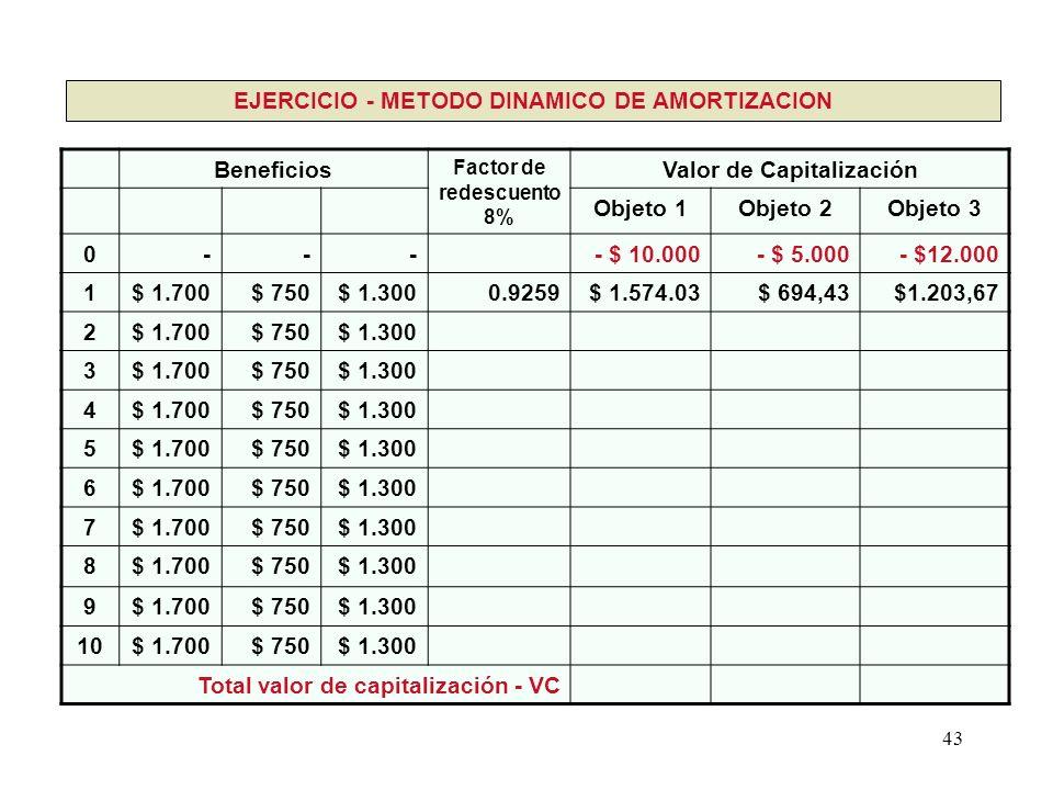 43 Beneficios Factor de redescuento 8% Valor de Capitalización Objeto 1Objeto 2Objeto 3 0---- $ 10.000- $ 5.000- $12.000 1$ 1.700$ 750$ 1.3000.9259$ 1