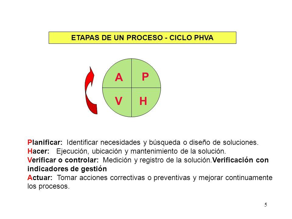 5 ETAPAS DE UN PROCESO - CICLO PHVA Planificar: Identificar necesidades y búsqueda o diseño de soluciones. Hacer: Ejecución, ubicación y mantenimiento
