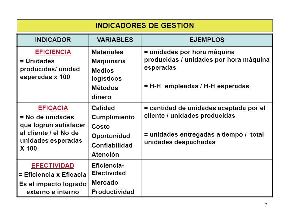 7 INDICADORES DE GESTION INDICADORVARIABLESEJEMPLOS EFICIENCIA = Unidades producidas/ unidad esperadas x 100 Materiales Maquinaria Medios logísticos M