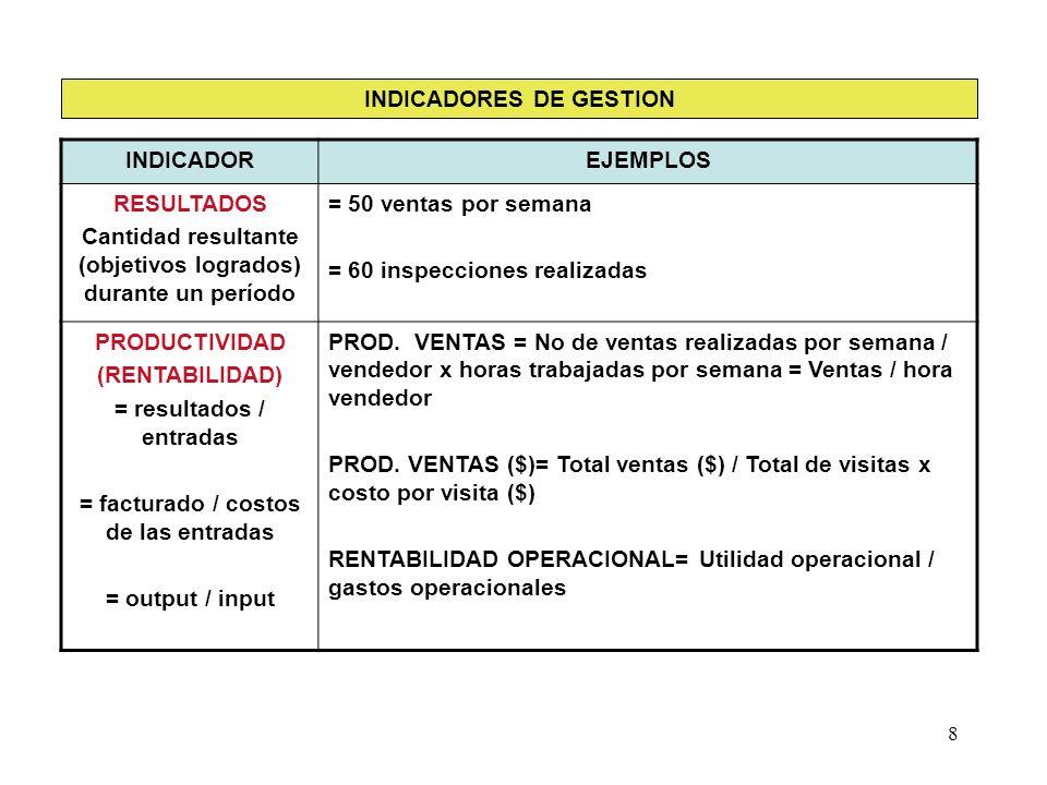 8 INDICADOREJEMPLOS RESULTADOS Cantidad resultante (objetivos logrados) durante un período = 50 ventas por semana = 60 inspecciones realizadas PRODUCT
