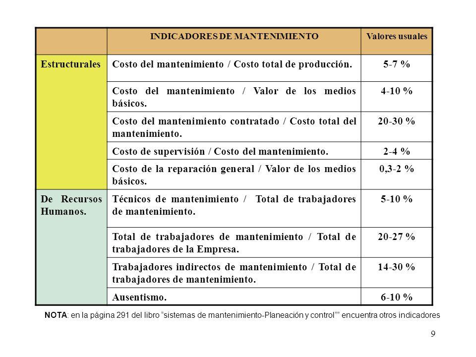 9 INDICADORES DE MANTENIMIENTOValores usuales EstructuralesCosto del mantenimiento / Costo total de producción.5-7 % Costo del mantenimiento / Valor d