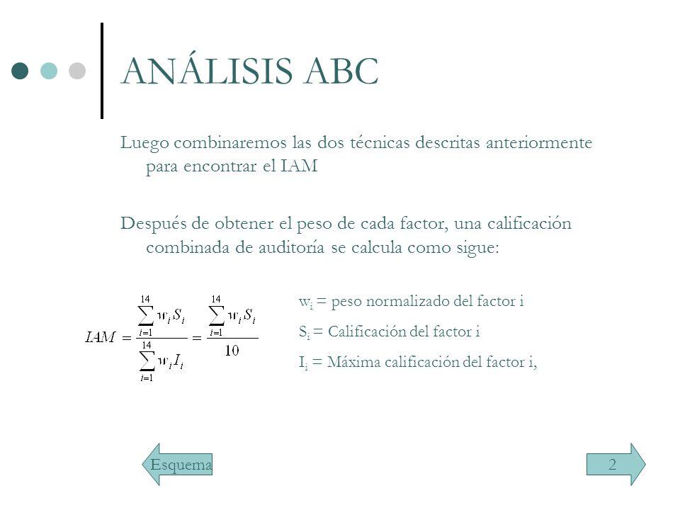ANÁLISIS ABC Luego combinaremos las dos técnicas descritas anteriormente para encontrar el IAM Después de obtener el peso de cada factor, una califica