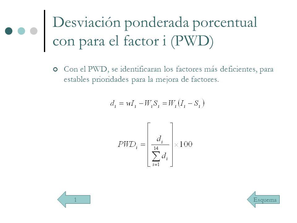 Desviación ponderada porcentual con para el factor i (PWD) Con el PWD, se identificaran los factores más deficientes, para estables prioridades para l
