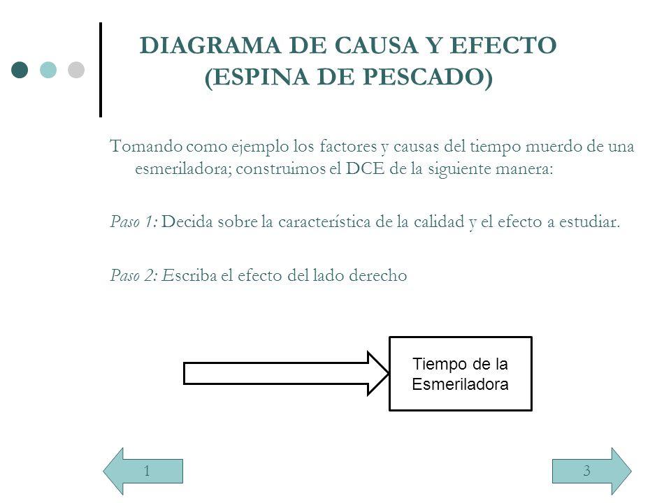 DIAGRAMA DE CAUSA Y EFECTO (ESPINA DE PESCADO) Tomando como ejemplo los factores y causas del tiempo muerdo de una esmeriladora; construimos el DCE de