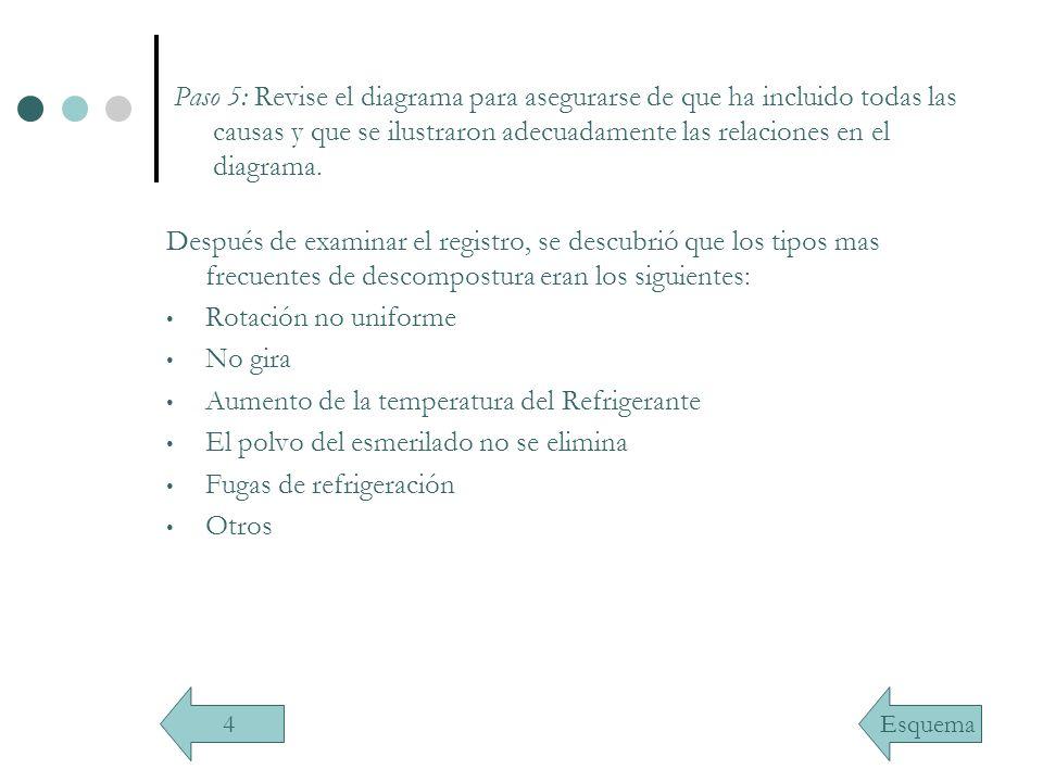 Paso 5: Revise el diagrama para asegurarse de que ha incluido todas las causas y que se ilustraron adecuadamente las relaciones en el diagrama. Despué