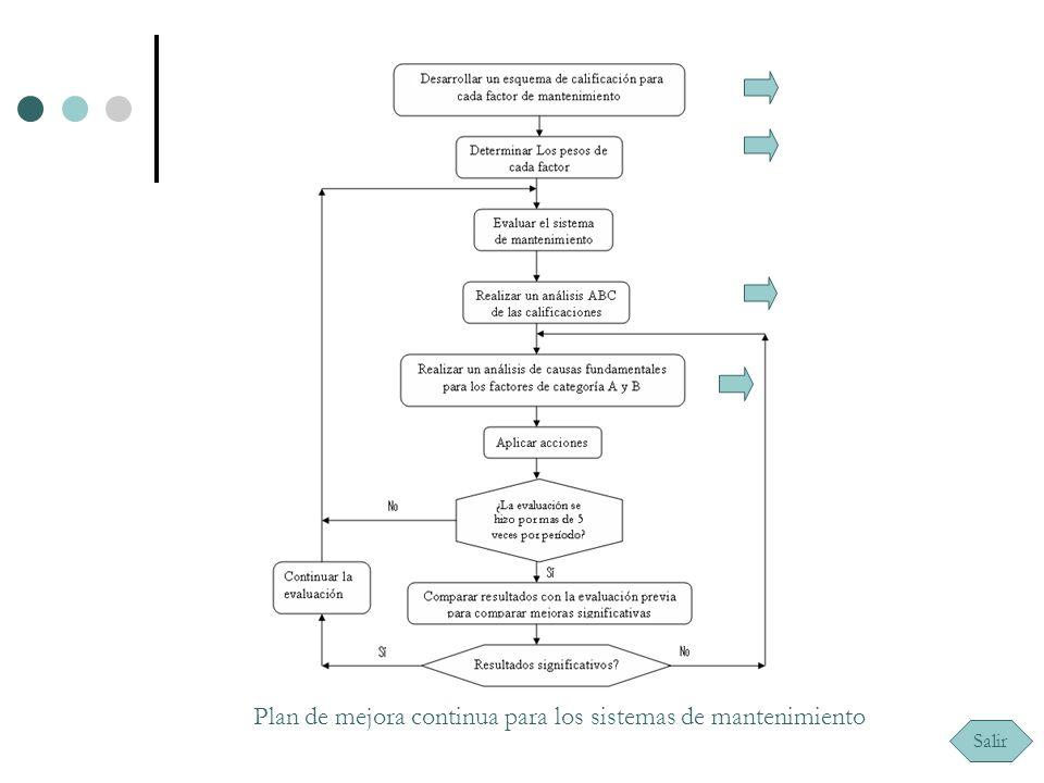 FACTORES MÁS IMPORTANTES QUE INFLUYEN EN LA PRODUCTIVIDAD DE MANTENIMIENTO 1.