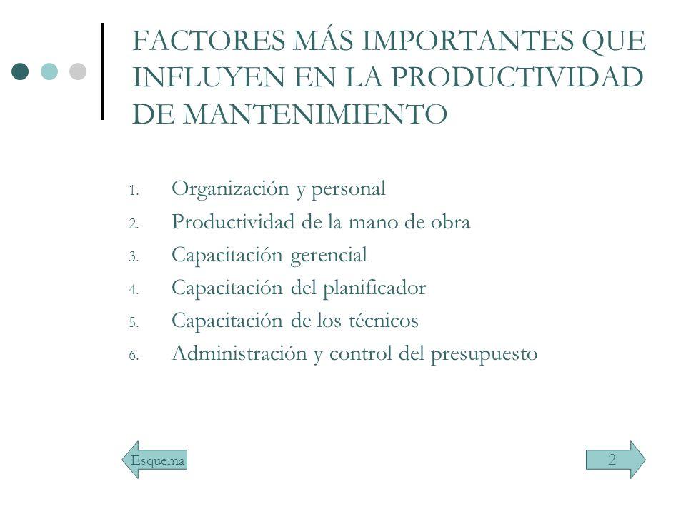 FACTORES MÁS IMPORTANTES QUE INFLUYEN EN LA PRODUCTIVIDAD DE MANTENIMIENTO 1. Organización y personal 2. Productividad de la mano de obra 3. Capacitac