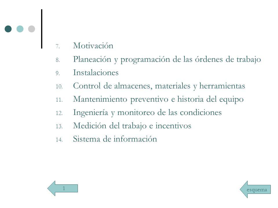 7. Motivación 8. Planeación y programación de las órdenes de trabajo 9. Instalaciones 10. Control de almacenes, materiales y herramientas 11. Mantenim