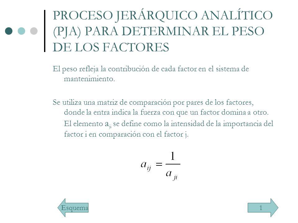PROCESO JERÁRQUICO ANALÍTICO (PJA) PARA DETERMINAR EL PESO DE LOS FACTORES El peso refleja la contribución de cada factor en el sistema de mantenimien
