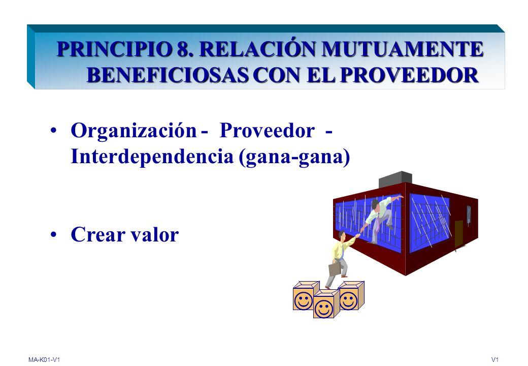 MA-K01-V1V1 PRINCIPIO 7. ENFOQUE BASADO EN HECHOS PARA LA TOMA DE DECISIONES Análisis de datos Decisiones eficaces