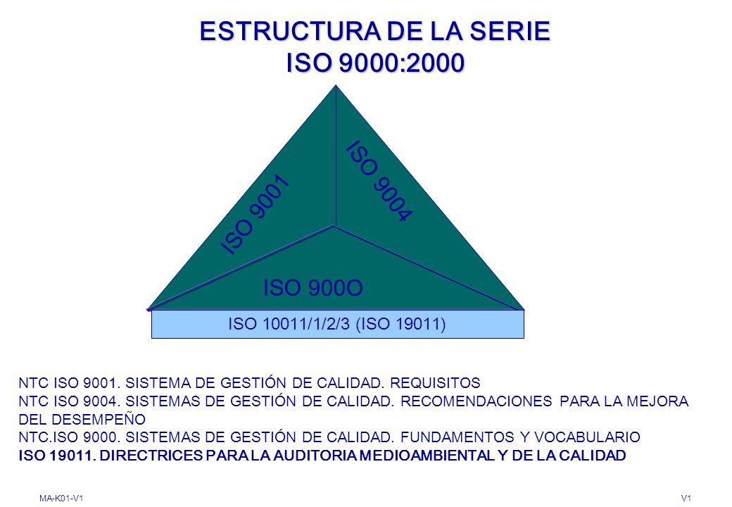 MA-K01-V1V1 PRINCIPIO 8. RELACIÓN MUTUAMENTE BENEFICIOSAS CON EL PROVEEDOR Organización - Proveedor - Interdependencia (gana-gana) Crear valor