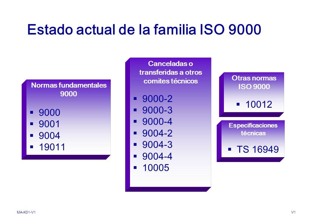 MA-K01-V1V1 ESTRUCTURA DE LA SERIE ISO 9000:2000 NTC ISO 9001. SISTEMA DE GESTIÓN DE CALIDAD. REQUISITOS NTC ISO 9004. SISTEMAS DE GESTIÓN DE CALIDAD.