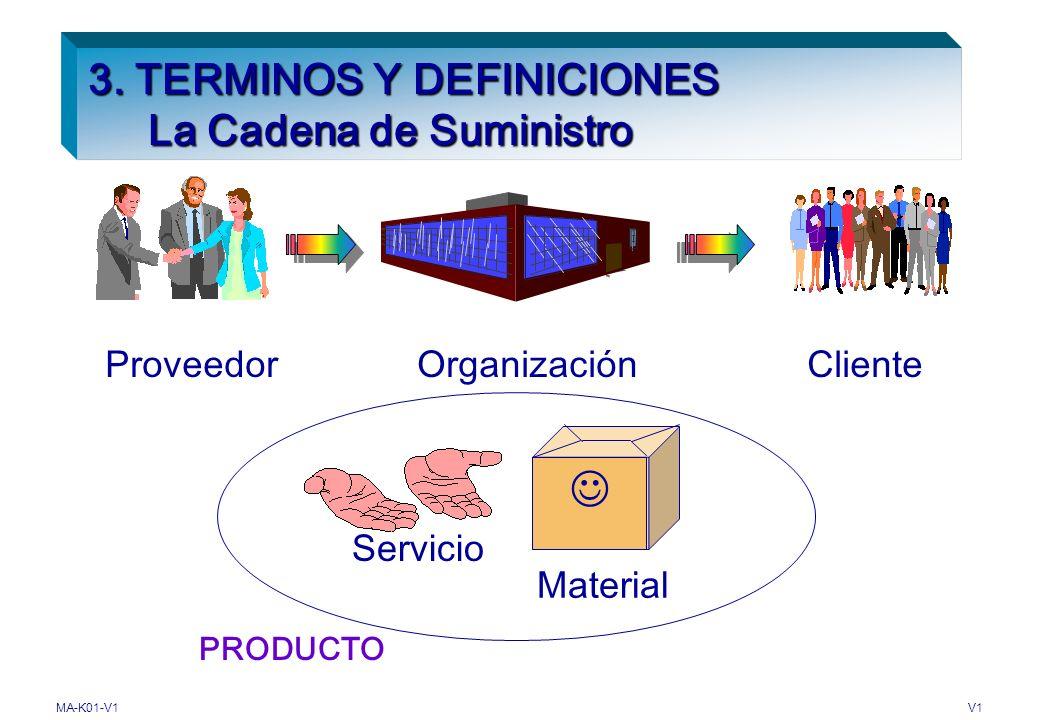 MA-K01-V1V1 3. TERMINOS Y DEFINICIONES ISO 9001 2000 INDICE