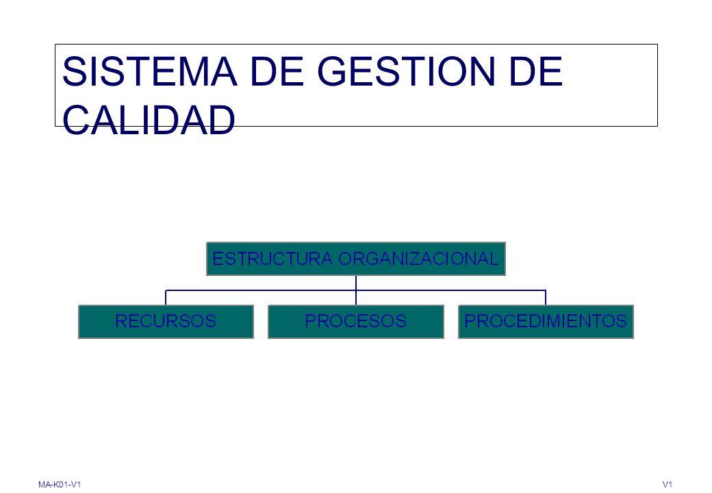 MA-K01-V1V1 ENFOQUE HACIA LOS PROCESOS Proceso NTC-ISO 9000.