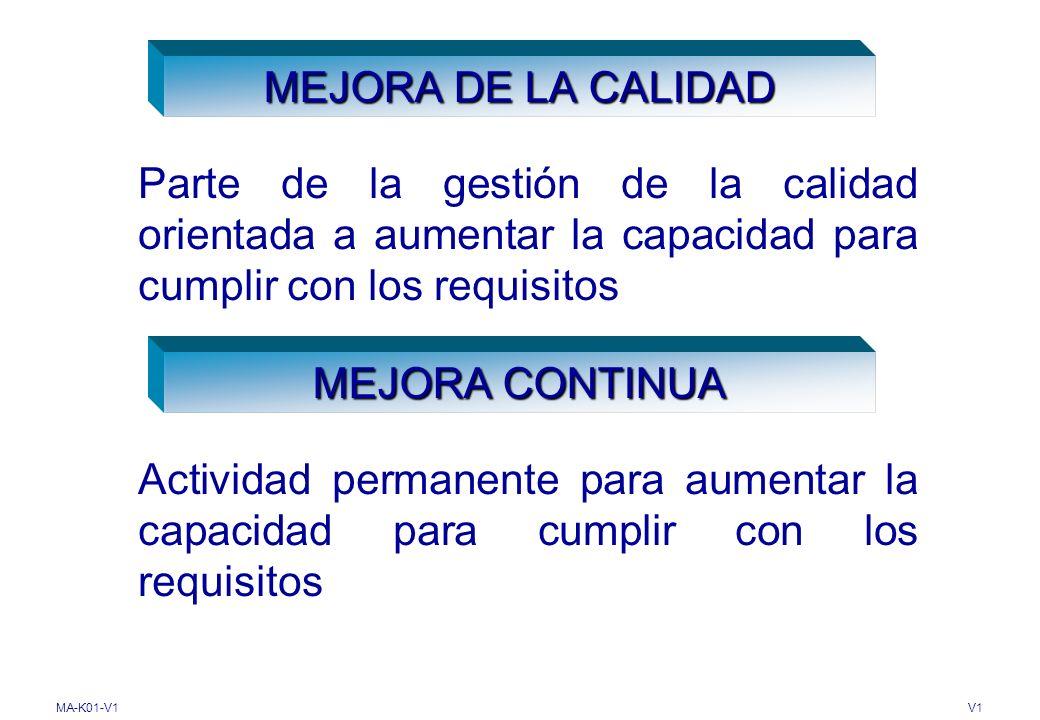 MA-K01-V1V1 Extensión en que se realizan las actividades planificadas y se alcanzan los resultados planificados EFICACIA Relación entre el resultados