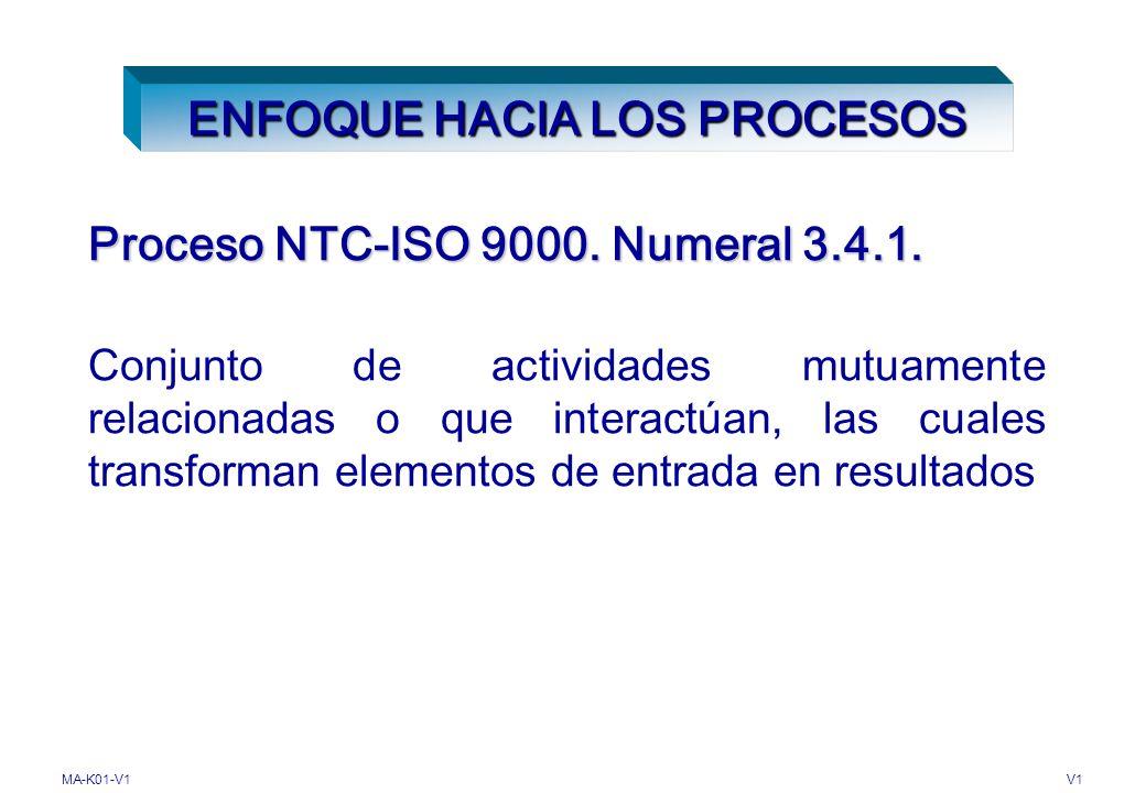 MA-K01-V1V1 PLANIFICACIÓN DE LA CALIDAD Parte de la gestión de la calidad enfocada al establecimiento de los objetivos de la calidad y a la especifica