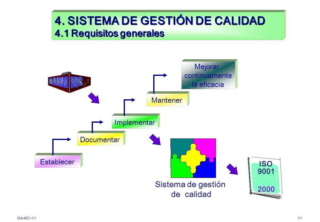 MA-K01-V1V1 CONTENIDO DE CAPÍTULO 4 4. SISTEMA DE GESTIÓN DE CALIDAD ISO 9001 2000 4.2 Requisitos de la documentación 4.1 Requisitos generales INDICE