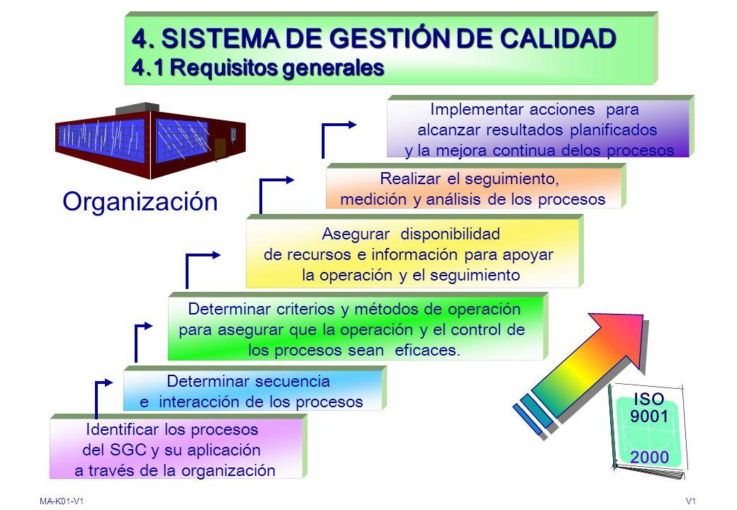 MA-K01-V1V1 4. SISTEMA DE GESTIÓN DE CALIDAD 4.1 Requisitos generales Mejorar continuamente la eficacia Mantener Documentar Implementar Establecer ISO