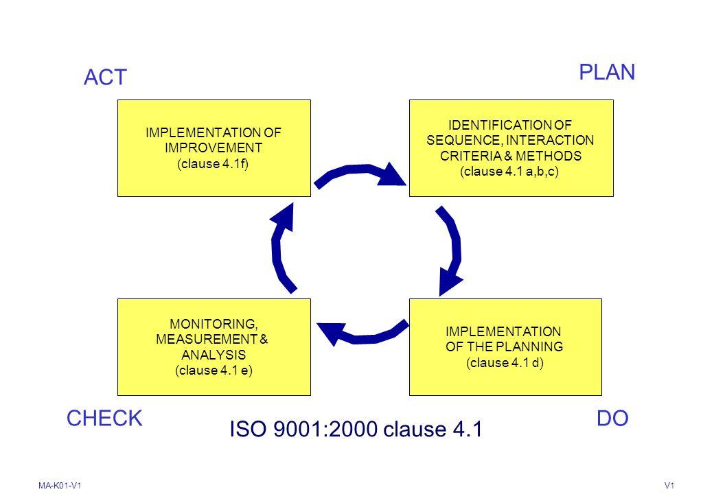 MA-K01-V1V1 4. SISTEMA DE GESTIÓN DE CALIDAD 4.1 Requisitos generales Realizar el seguimiento, medición y análisis de los procesos Asegurar disponibil