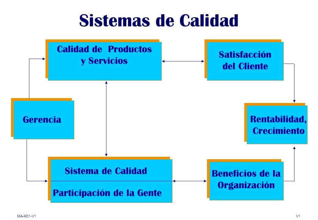 MA-K01-V1V1 Estado actual de la familia ISO 9000 Normas fundamentales 9000 9000 9001 9004 19011 Otras normas ISO 9000 10012 Canceladas o transferidas a otros comites técnicos 9000-2 9000-3 9000-4 9004-2 9004-3 9004-4 10005 Especificaciones técnicas TS 16949