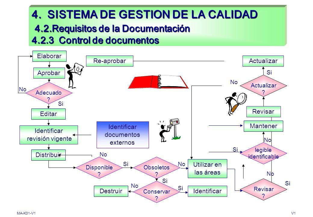 MA-K01-V1V1 4. SISTEMA DE GESTION DE LA CALIDAD 4.2. Requisitos de la Documentación 4.2.2. Manual de calidad Etapa 1Etapa 2X ENTRADASSALIDAS Descripci