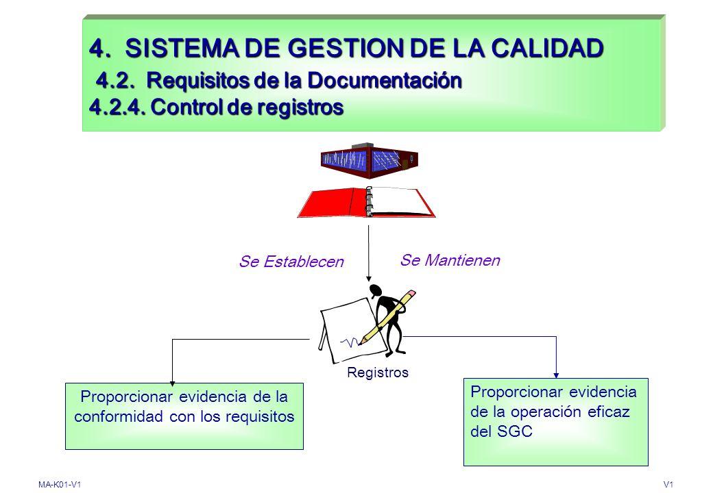 MA-K01-V1V1 Elaborar Editar Distribuir Identificar revisión vigente Actualizar Destruir Utilizar en las áreas Identificar Revisar Aprobar Adecuado ? N