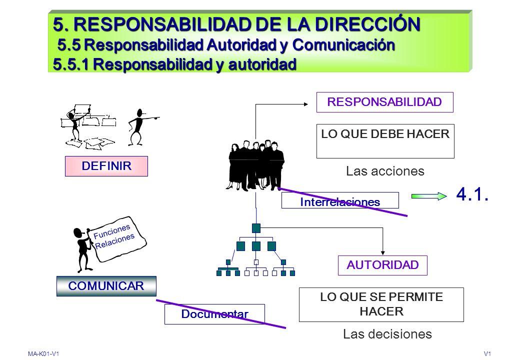 MA-K01-V1V1 5. RESPONSABILIDAD GERENCIAL 5.4.2 Planificación del Sistema de Gestión de la Calidad Planificación ASEGURAR Objetivos de Calidad Sistema