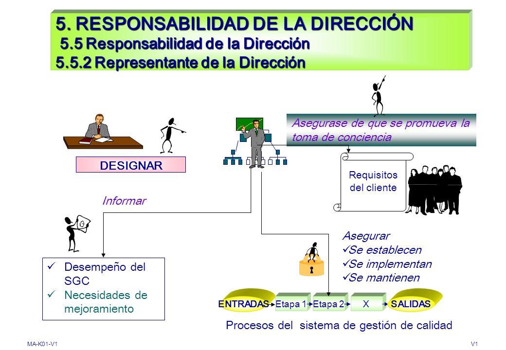 MA-K01-V1V1 5. RESPONSABILIDAD DE LA DIRECCIÓN 5.5 Responsabilidad Autoridad y Comunicación 5.5.1 Responsabilidad y autoridad DEFINIR COMUNICAR Funcio
