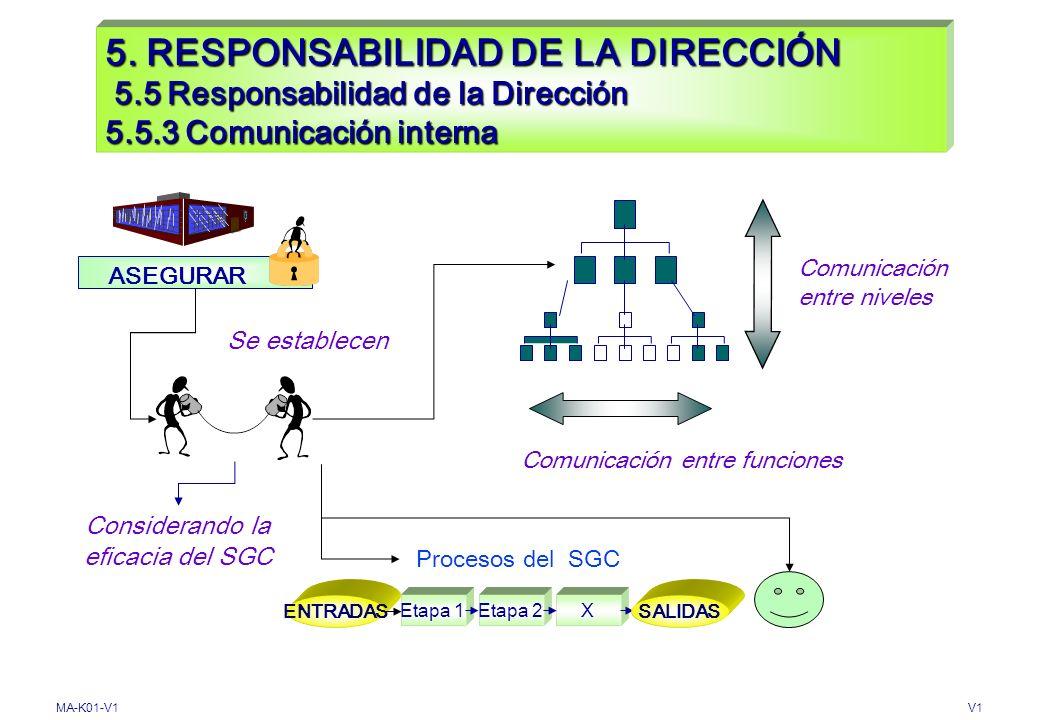 MA-K01-V1V1 5. RESPONSABILIDAD DE LA DIRECCIÓN 5.5 Responsabilidad de la Dirección 5.5.2 Representante de la Dirección DESIGNAR Etapa 1Etapa 2X ENTRAD