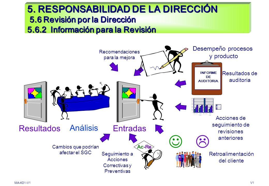 MA-K01-V1V1 5. RESPONSABILIDAD DE LA DIRECCIÓN 5.5 Responsabilidad de la Dirección 5.5.3 Comunicación interna ASEGURAR Comunicación entre niveles Comu
