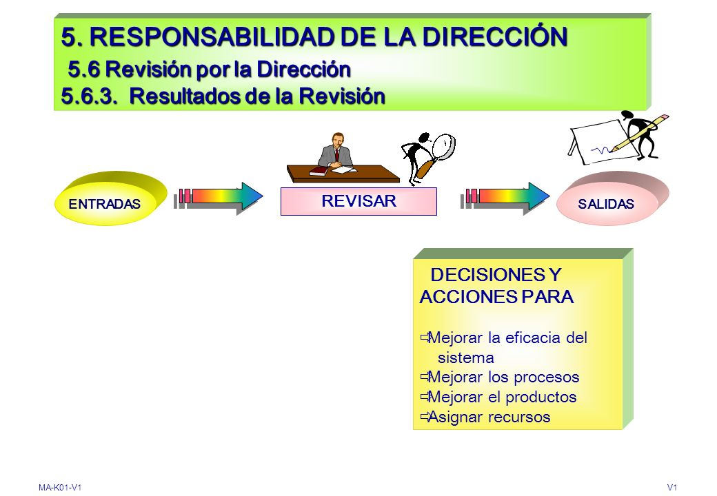 MA-K01-V1V1 5. RESPONSABILIDAD DE LA DIRECCIÓN 5.6 Revisión por la Dirección 5.6.2 Información para la Revisión Entradas INFORME DE AUDITORIA. Resulta
