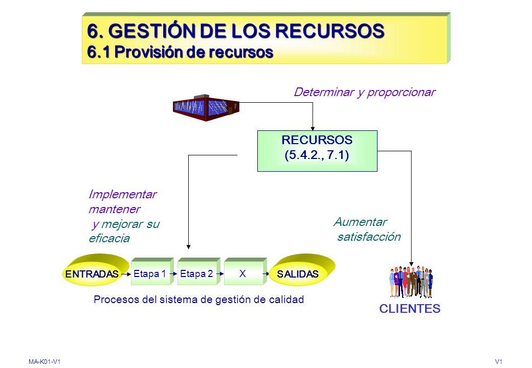MA-K01-V1V1 5. RESPONSABILIDAD DE LA DIRECCIÓN 5.6 Revisión por la Dirección 5.6.3. Resultados de la Revisión REVISAR DECISIONES Y ACCIONES PARA Mejor