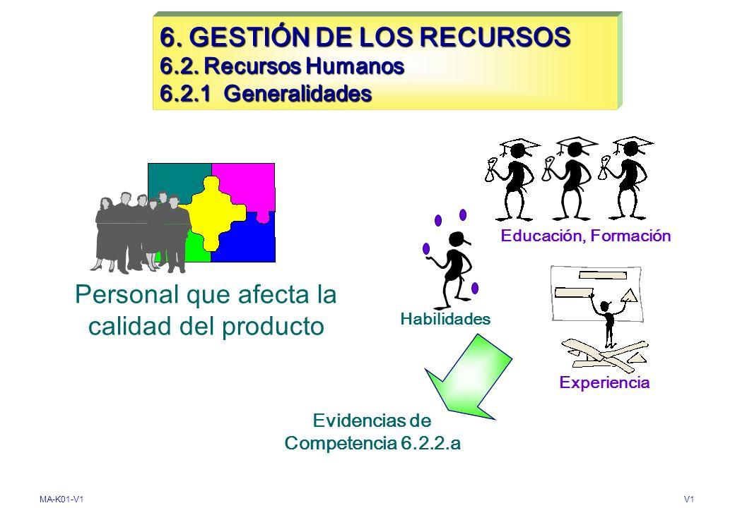 MA-K01-V1V1 6. GESTIÓN DE LOS RECURSOS 6.1 Provisión de recursos Etapa 1Etapa 2X ENTRADASSALIDAS Implementar mantener y mejorar su eficacia Procesos d