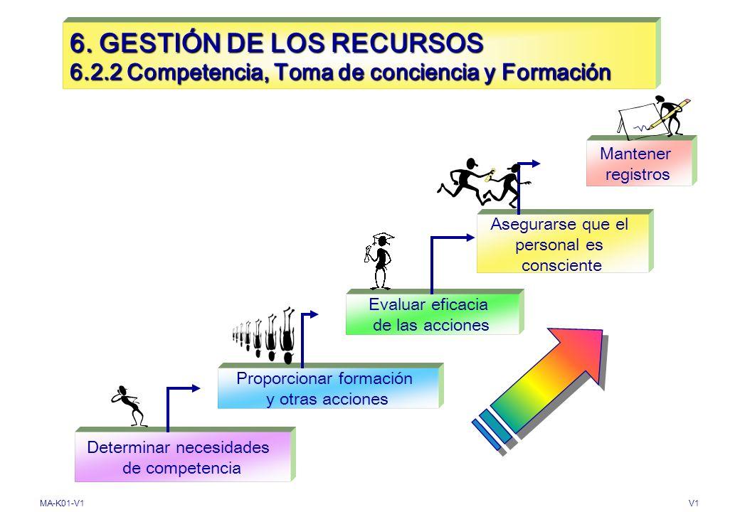 MA-K01-V1V1 6. GESTIÓN DE LOS RECURSOS 6.2. Recursos Humanos 6.2.1 Generalidades Personal que afecta la calidad del producto Evidencias de Competencia