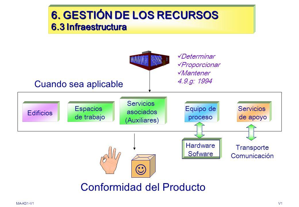 MA-K01-V1V1 6. GESTIÓN DE LOS RECURSOS 6.2.2 Competencia, Toma de conciencia y Formación Mantener registros Evaluar eficacia de las acciones Determina